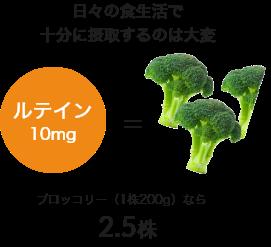 日々の食生活で十分に摂取するのは大変、ルテイン10mgはブロッコリー(1株200gなら)2.5株
